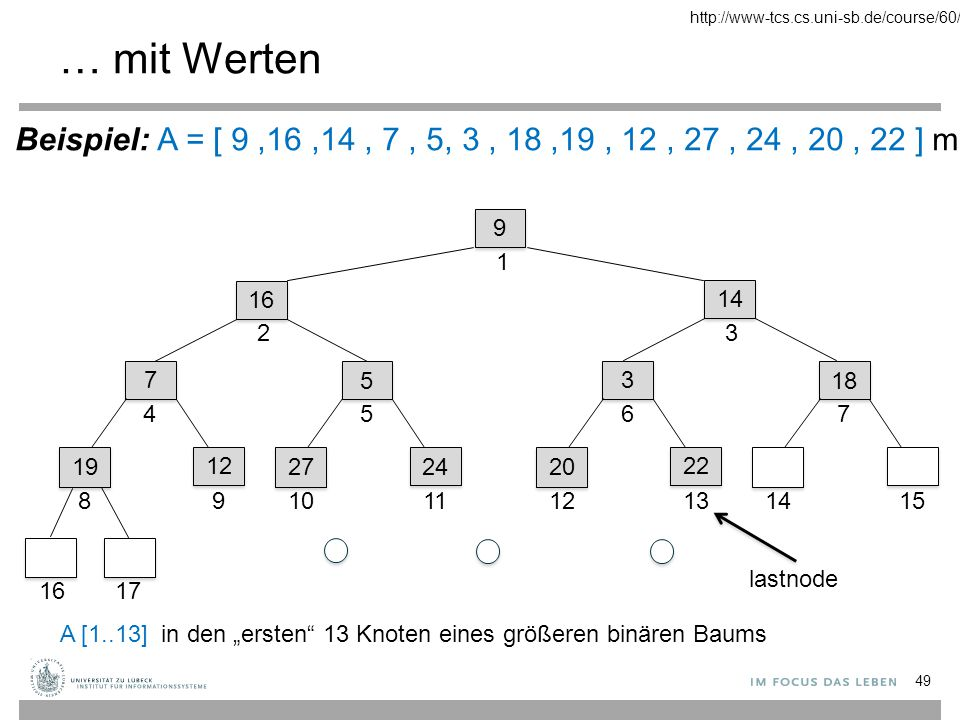 http://www-tcs.cs.uni-sb.de/course/60/ … mit Werten. Beispiel: A = [ 9 ,16 ,14 , 7 , 5, 3 , 18 ,19 , 12 , 27 , 24 , 20 , 22 ] mit n = 13.